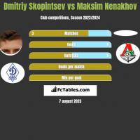 Dmitriy Skopintsev vs Maksim Nenakhov h2h player stats