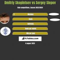 Dmitriy Skopintsev vs Sergey Slepov h2h player stats