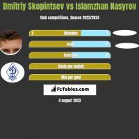 Dmitriy Skopintsev vs Islamzhan Nasyrov h2h player stats