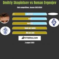 Dmitriy Skopintsev vs Roman Evgenjev h2h player stats