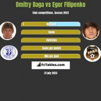 Dmitry Baga vs Egor Filipenko h2h player stats