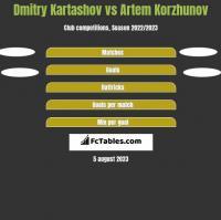 Dmitry Kartashov vs Artem Korzhunov h2h player stats