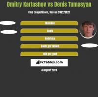 Dmitry Kartashov vs Denis Tumasyan h2h player stats