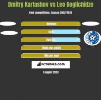 Dmitry Kartashov vs Leo Goglichidze h2h player stats