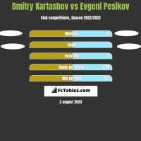 Dmitry Kartashov vs Evgeni Pesikov h2h player stats