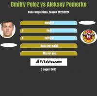 Dmitry Poloz vs Aleksey Pomerko h2h player stats