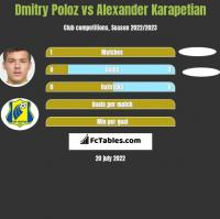 Dmitry Poloz vs Alexander Karapetian h2h player stats