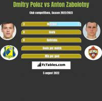 Dmitry Poloz vs Anton Zabolotny h2h player stats