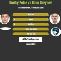 Dmitry Poloz vs Daler Kuzyaev h2h player stats