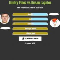 Dmitry Poloz vs Dusan Lagator h2h player stats