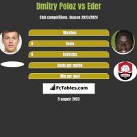 Dmitry Poloz vs Eder h2h player stats