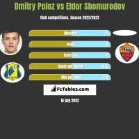 Dmitry Poloz vs Eldor Shomurodov h2h player stats