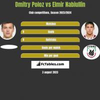 Dmitry Poloz vs Elmir Nabiullin h2h player stats