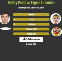 Dmitry Poloz vs Evgeni Lutsenko h2h player stats