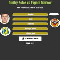Dmitry Poloz vs Evgeni Markov h2h player stats