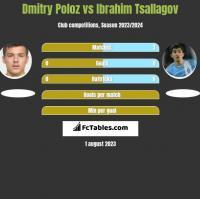 Dmitry Poloz vs Ibrahim Tsallagov h2h player stats