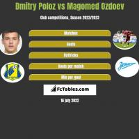 Dmitry Poloz vs Magomed Ozdoev h2h player stats