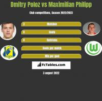 Dmitry Poloz vs Maximilian Philipp h2h player stats