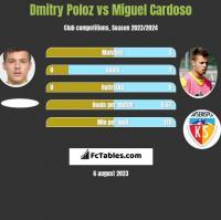 Dmitry Poloz vs Miguel Cardoso h2h player stats