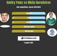Dmitry Poloz vs Nikita Burmistrov h2h player stats