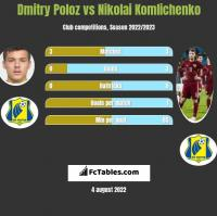 Dmitry Poloz vs Nikolai Komlichenko h2h player stats