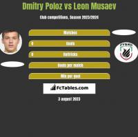 Dmitry Poloz vs Leon Musaev h2h player stats