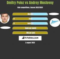 Dmitry Poloz vs Andrey Mostovoy h2h player stats
