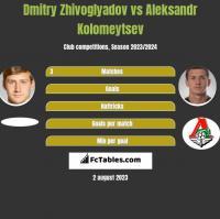 Dmitry Zhivoglyadov vs Aleksandr Kolomeytsev h2h player stats