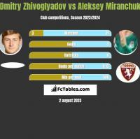 Dmitry Zhivoglyadov vs Aleksey Miranchuk h2h player stats
