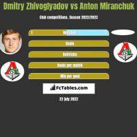 Dmitry Zhivoglyadov vs Anton Miranchuk h2h player stats