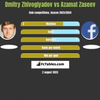 Dmitry Zhivoglyadov vs Azamat Zaseev h2h player stats