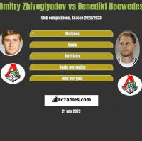 Dmitry Zhivoglyadov vs Benedikt Hoewedes h2h player stats