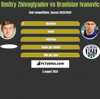 Dmitry Zhivoglyadov vs Branislav Ivanovic h2h player stats