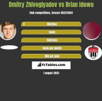 Dmitry Zhivoglyadov vs Brian Idowu h2h player stats
