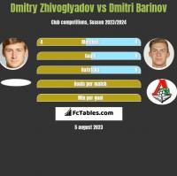 Dmitry Zhivoglyadov vs Dmitri Barinov h2h player stats