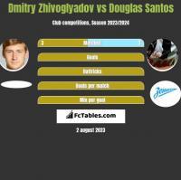 Dmitry Zhivoglyadov vs Douglas Santos h2h player stats