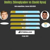Dmitry Zhivoglyadov vs Elseid Hysaj h2h player stats