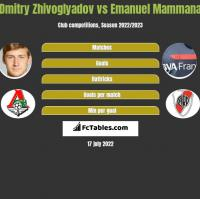Dmitry Zhivoglyadov vs Emanuel Mammana h2h player stats