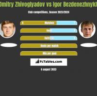 Dmitry Zhivoglyadov vs Igor Bezdenezhnykh h2h player stats