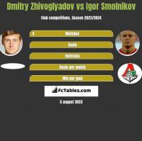Dmitry Zhivoglyadov vs Igor Smolnikov h2h player stats
