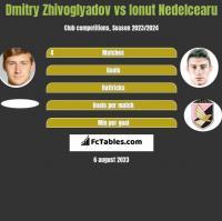 Dmitry Zhivoglyadov vs Ionut Nedelcearu h2h player stats