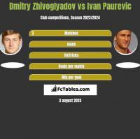 Dmitry Zhivoglyadov vs Ivan Paurevic h2h player stats