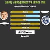 Dmitry Zhivoglyadov vs Olivier Thill h2h player stats