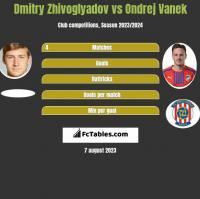 Dmitry Zhivoglyadov vs Ondrej Vanek h2h player stats