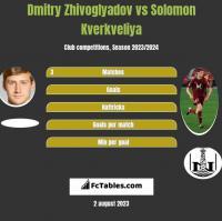 Dmitry Zhivoglyadov vs Solomon Kverkveliya h2h player stats