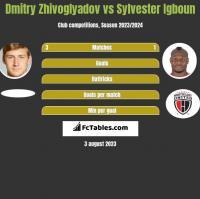 Dmitry Zhivoglyadov vs Sylvester Igboun h2h player stats
