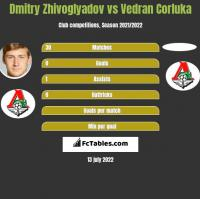 Dmitry Zhivoglyadov vs Vedran Corluka h2h player stats