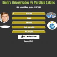 Dmitry Zhivoglyadov vs Veroljub Salatic h2h player stats