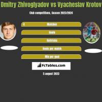 Dmitry Zhivoglyadov vs Vyacheslav Krotov h2h player stats