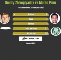 Dmitry Zhivoglyadov vs Murilo Paim h2h player stats
